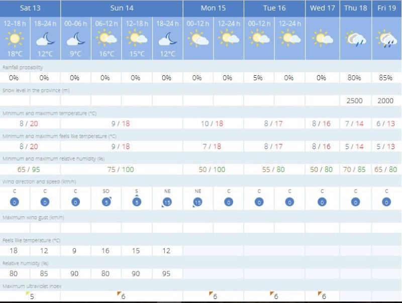 Weekend weather Captu453