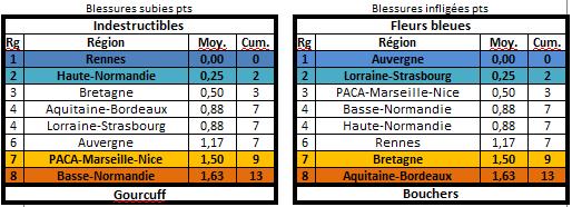 Les statistiques de la 27ème édition Blessu10