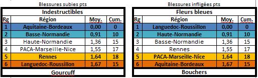 Les statistiques de la 27ème édition Blessu11
