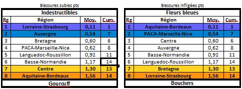 Les statistiques de la 27ème édition Blessu12