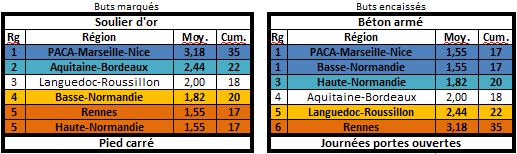 Les statistiques de la 27ème édition Buteur11