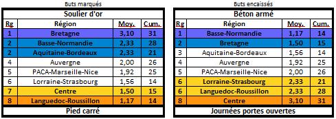 Les statistiques de la 27ème édition Buteur12