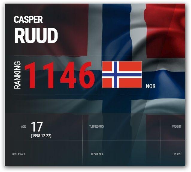 Норвежский теннис.  CASPER RUUD (Каспер Рууд) и Viktor Durasovic 0-810