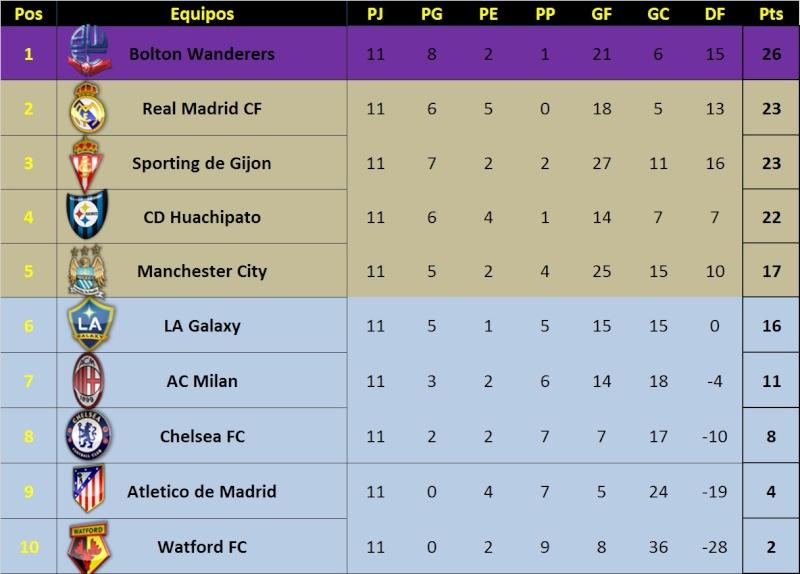 Clasificacion Liga (jornadas 10 y 11) Clasif14