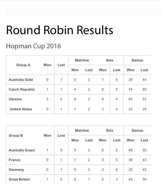 LA HOPMAN CUP 2016  - Page 4 Captu167