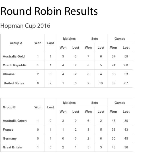 LA HOPMAN CUP 2016  - Page 4 Captu176
