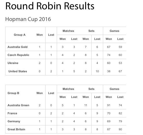 LA HOPMAN CUP 2016  - Page 4 Captu200