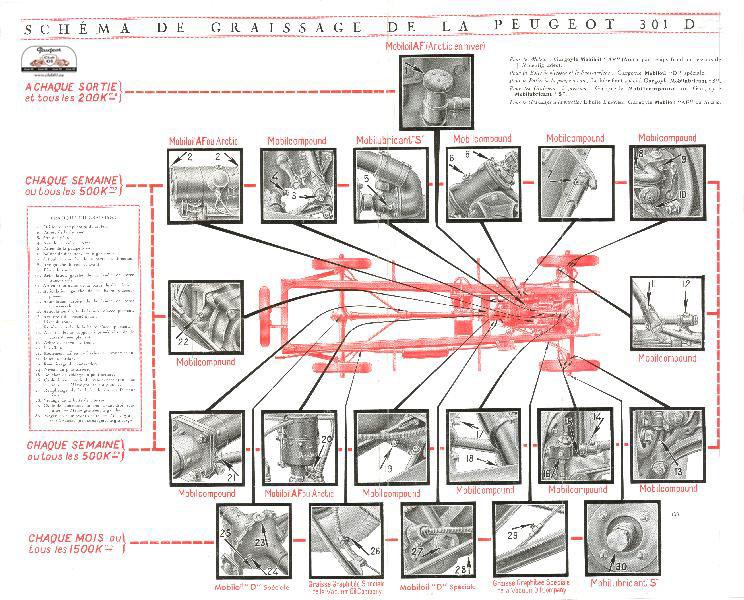 Plan de graissage Graiss10