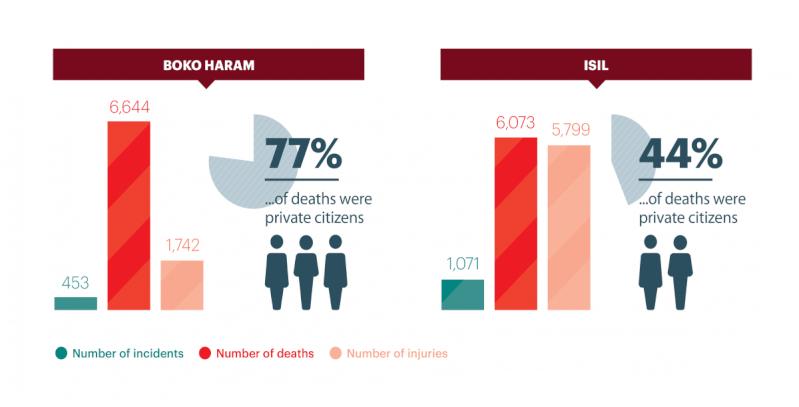 Tổ chức Boko Haram Boko2010