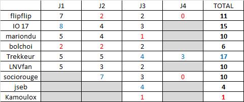 Classement saison régulière ligue B  Rysult11