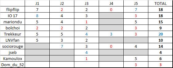 Classement saison régulière ligue B  Rysult13