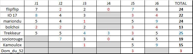 Classement saison régulière ligue B  Rysult16