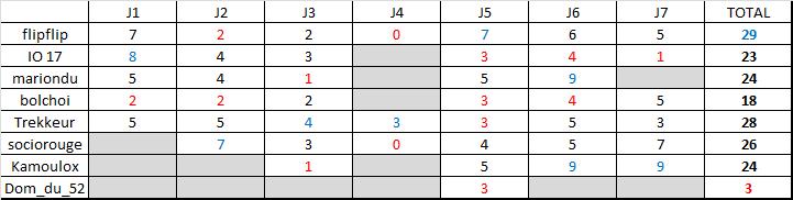 Classement saison régulière ligue B  Rysult19
