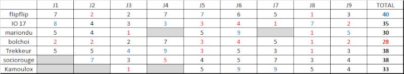 Classement saison régulière ligue B  Rysult24