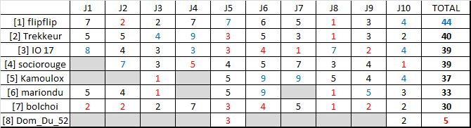 Classement saison régulière ligue B  Rysult27