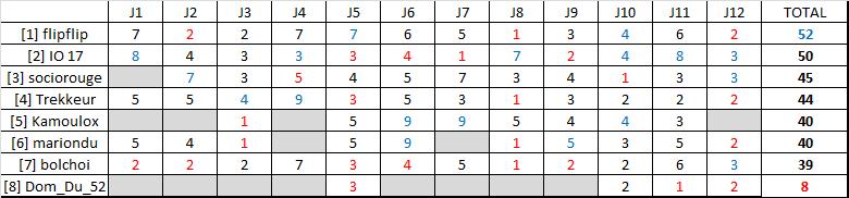 Classement saison régulière ligue B  Rysult31