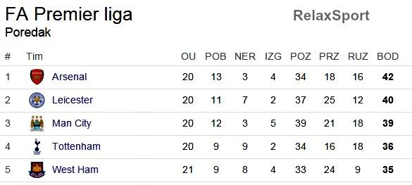 Bilićev West Ham skočio na peto mjesto Premie10