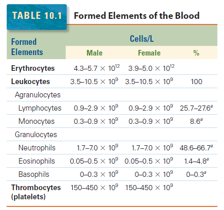 Hematopoiesis. The mystery of blood Cell and vascular Formation Elemen10