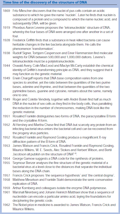 The DNA double helix - evidence of design Timeli10