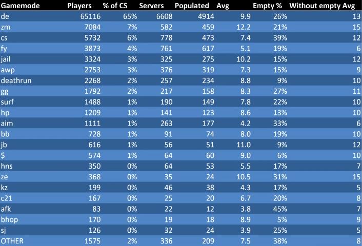 CS 1.6 ülemaailmne statistika Stats10