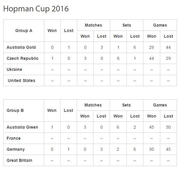 LA HOPMAN CUP 2016  - Page 3 Sans_153
