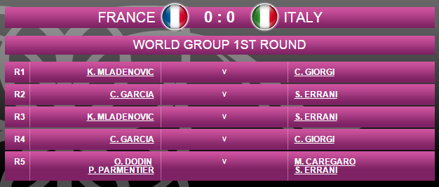 FED CUP 2016 : Groupe Mondial  - Page 2 Sans_384