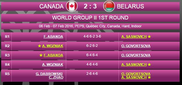 FED CUP 2016 : Barrages World Group et World Group II  - Page 2 Sans_415