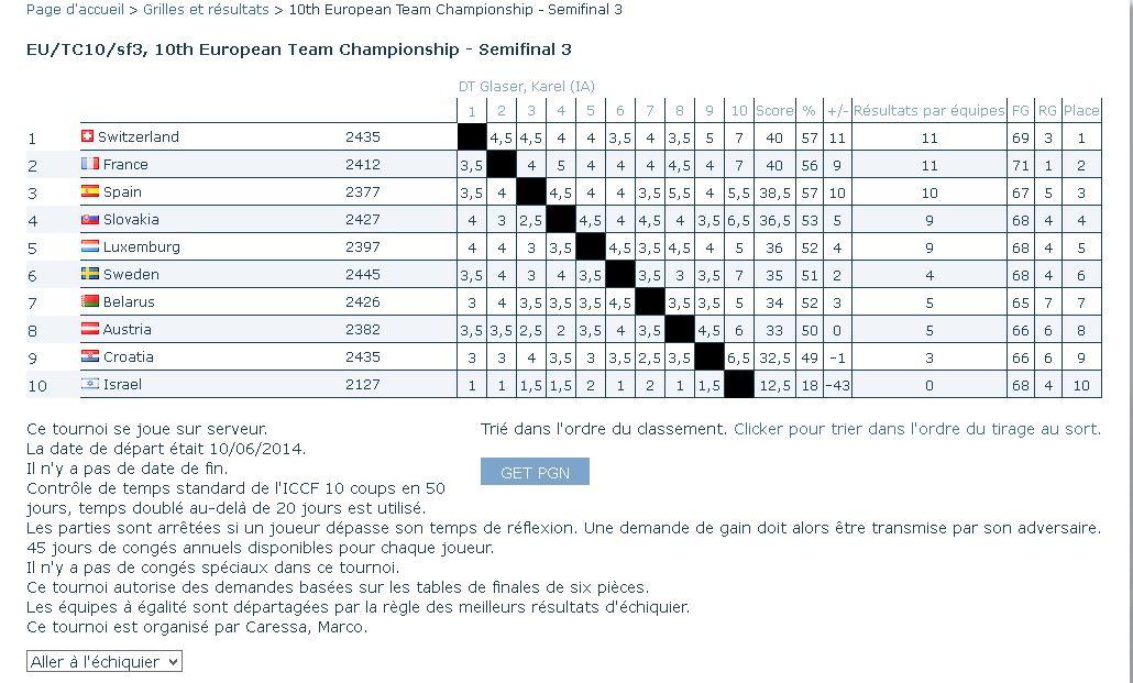 10ème championnat d'Europe par équipes, 1/2 finales Euroca10