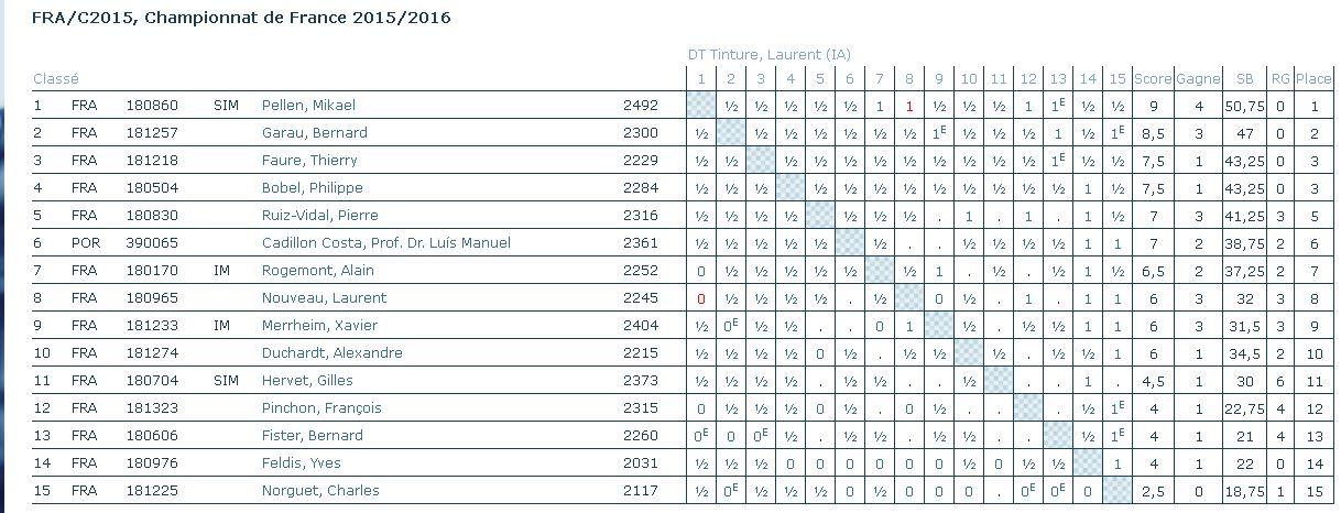 Le championnat de France AJEC - Page 2 Pellen10