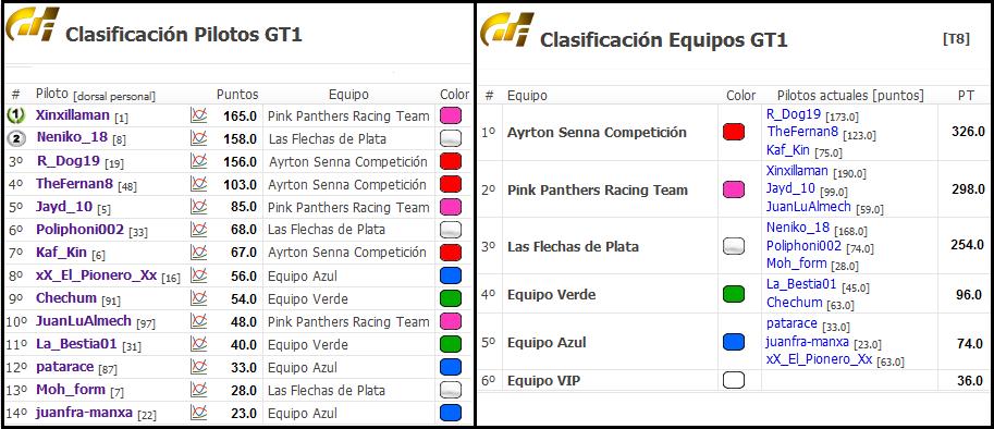 Termina la categoría Intermedia en GT6 Cronic11