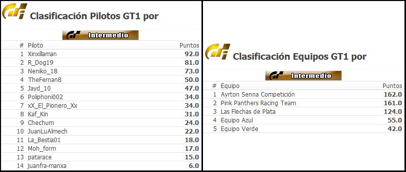 Termina la categoría Intermedia en GT6 Cronic12