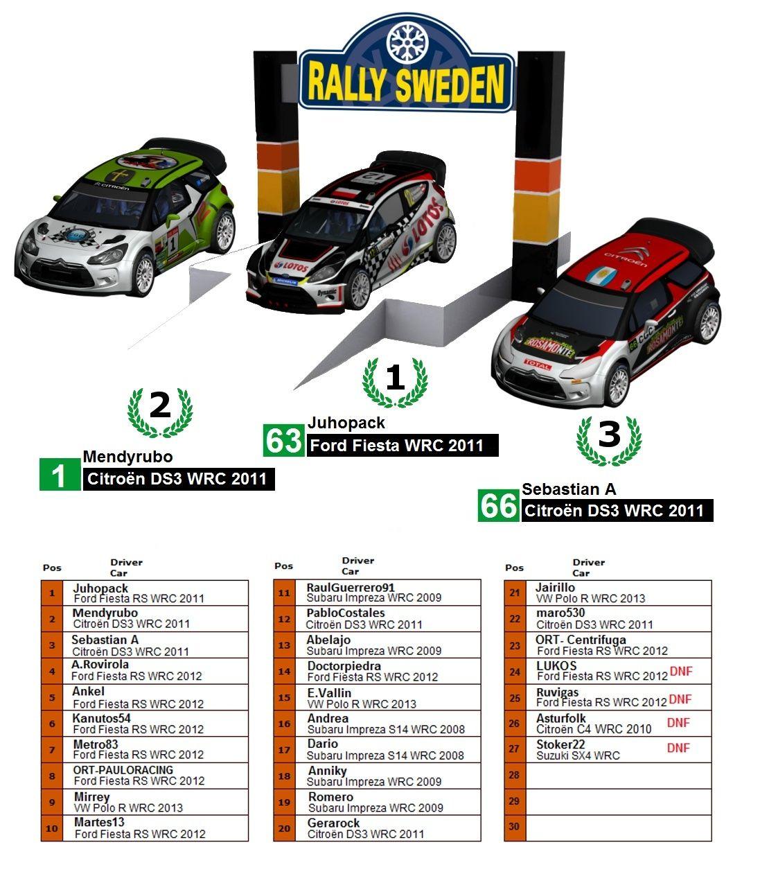 Crónica Rally Suécia R1 Podium15