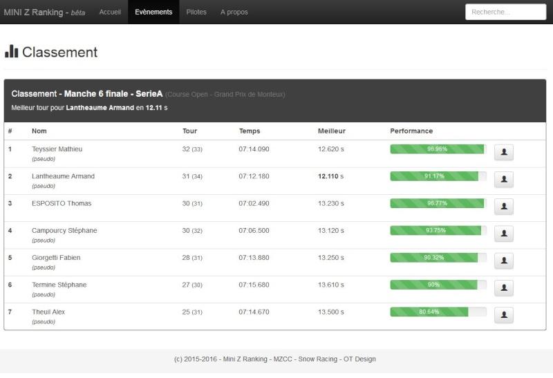 Mini Z Ranking - Maintenant sur la toile (toutes les courses, toutes vos statistiques) Captur13