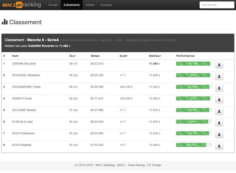 Mini Z Ranking - Maintenant sur la toile (toutes les courses, toutes vos statistiques) Captur18