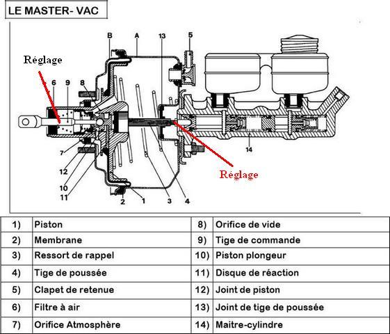 [ MIni Cooper 1.6 ess R50 an 2002 ] Bruit de pschiit ( air ) quand j'appuie sur pedale de frein Master10