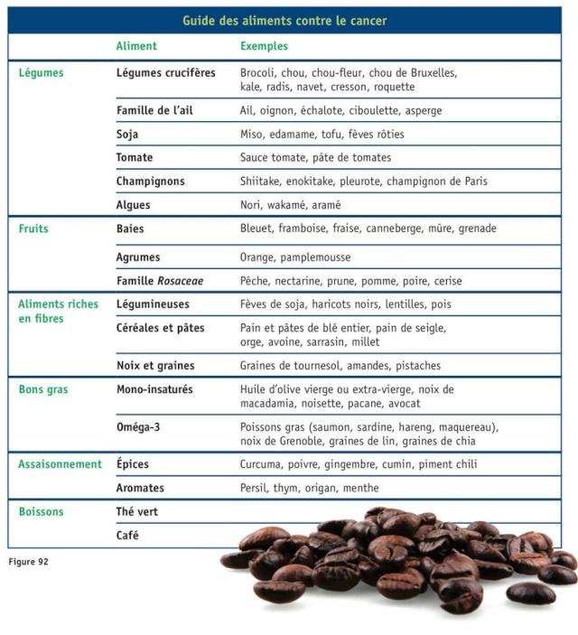 Aliments contre le cancer - Tableau Tablea10