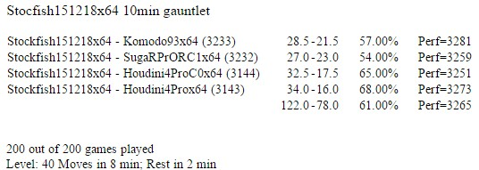 Stockfish 181215 64-bit 2CPU Gauntlet (Mare1975) Screen24