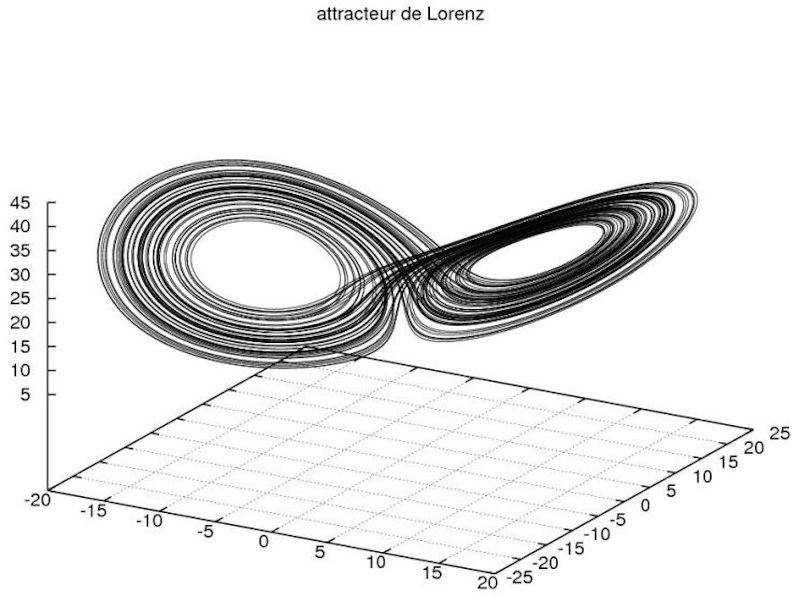 Géométrie fractale. Lorenz10