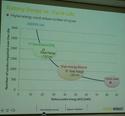 Potentialités de la batterie 22 kWh et stratégie de Renault (Ecartech 2015 Munich) B1210