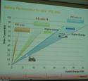 Potentialités de la batterie 22 kWh et stratégie de Renault (Ecartech 2015 Munich) B1410