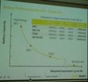 Potentialités de la batterie 22 kWh et stratégie de Renault (Ecartech 2015 Munich) B1510