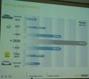 Potentialités de la batterie 22 kWh et stratégie de Renault (Ecartech 2015 Munich) B810