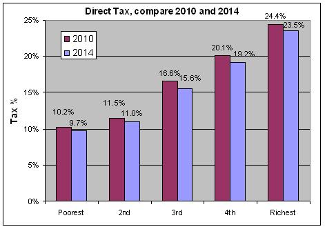 Yes, the top 1% pay 27% of tax. No, they're not paying their share - Page 2 Direct10
