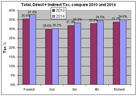Yes, the top 1% pay 27% of tax. No, they're not paying their share - Page 2 Direct11