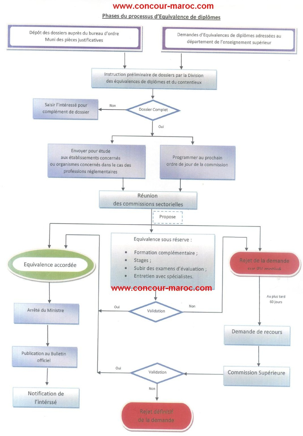 الوثائق الواجب الإدلاء بها لتكوين ملف معادلة شهادة و مراحل الحصول على المعادلة بين الشهادات Concou76