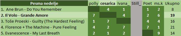 Glasanje i rezultati za pesmu nedelje - Page 2 Pema10