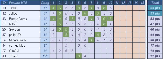 [Pronos] Saison 60- Journée 10 Gynyra12