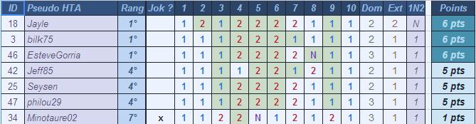 [Pronos] Saison 60- Journée 9 Pronos21