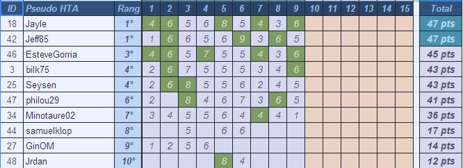 [Pronos] Saison 60- Journée 9 Pronos22