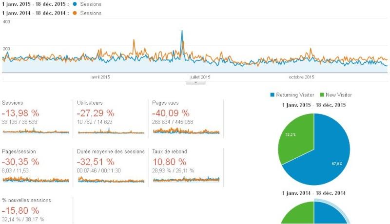 Statistiques et nouveautés du forum - Page 13 Stats110
